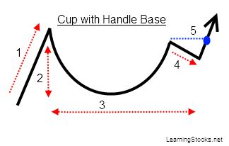 reverse cup and handle chart pattern cynata therapeutics limited asx cyp cyp chart page 17