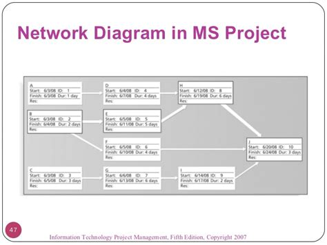 msl resume sle project network template 28 images project schedule