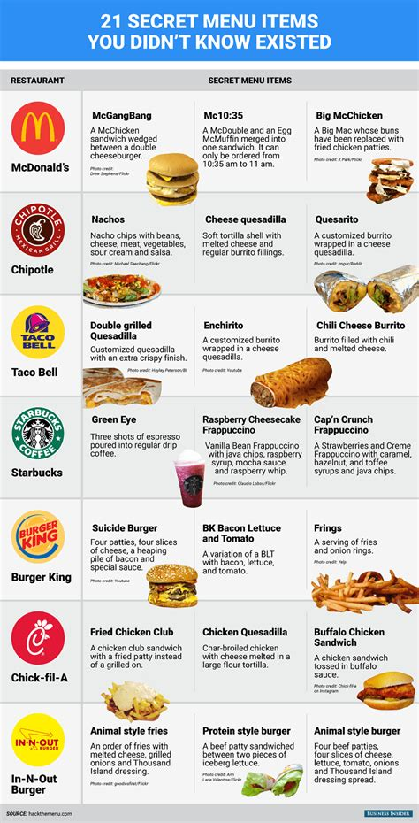 21 Secret Fast Food Menu Items You Didn't Know Existed