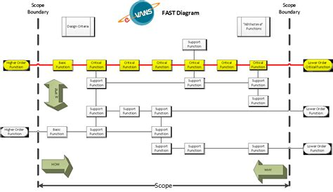 exemple diagramme fast value engineering report template value free engine