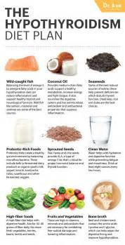 hypothyroidism diet natural treatment dr axe