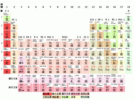 Periodic Table D by Periodic Table