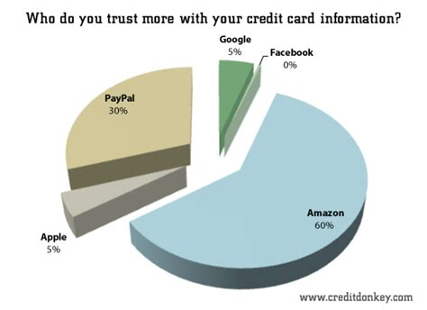 Buy Amazon E Gift Card With Paypal - survey facebook ads statistics