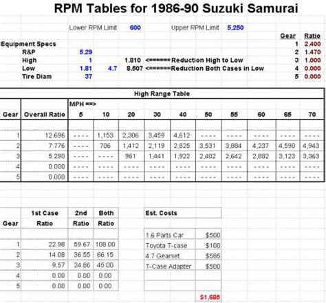 Suzuki Samurai Gear Ratio Project Money Pit