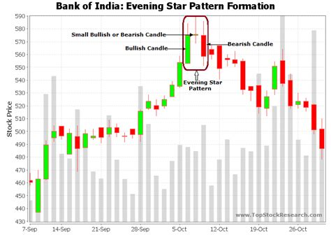 stock pattern doji tutorial on evening star candlestick pattern