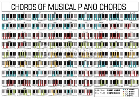 picture book chords classical basic piano chords graphic of set