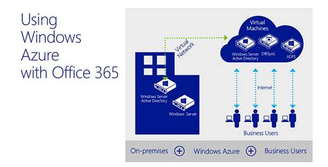 Office 365 Portal Adfs Office 365 Migration Active Directory Federated Services