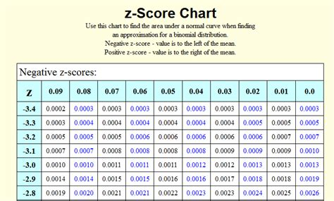 Normal Distribution Z Score Table by Image Gallery Z Table