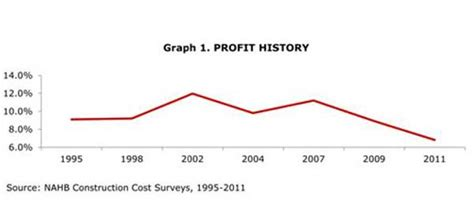 cost of constructing a new single family home in 2011 cost of constructing a new single family home in 2011