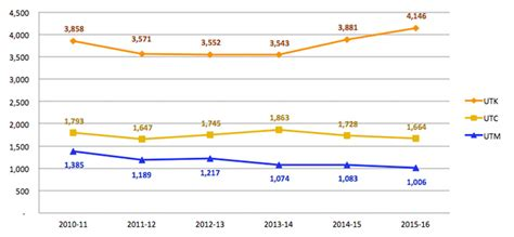 Total Number Of Mba Program In Utah Statistics by Complete College Tennessee Act Strategic Plan Dashboard