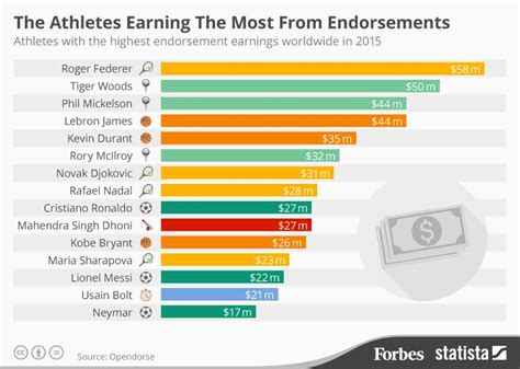 beats celebrity endorsements list the athletes earning the most from endorsements infographic