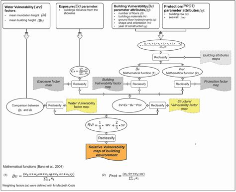 vulnerability assessment process flowchart jmse free text the tsunami vulnerability
