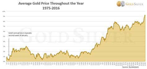 best time to buy gold the best time to buy gold and silver in 2017 is the