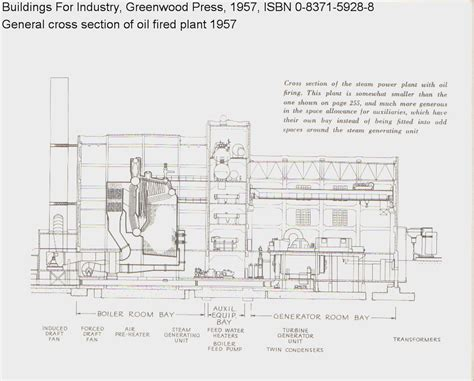 notes on power plant design prepared for the use of students in the mechanical engineering department of the massachusetts institute of technology classic reprint books power plant view
