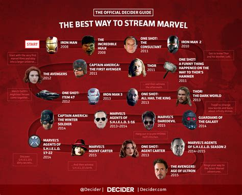 marvel in order decider s guide to the marvel cinematic universe
