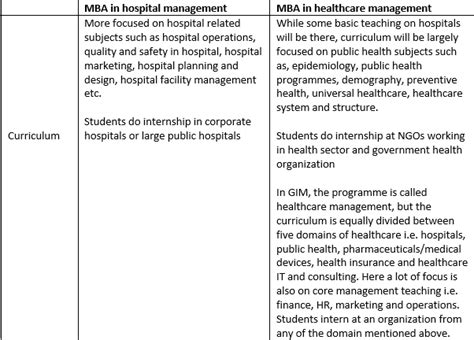 For Mba In Healthcare Management In India by Which Is Better An Mba In Hospital Administration Or An