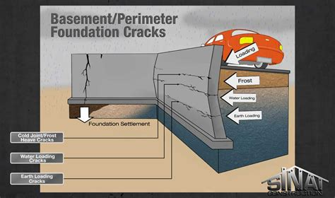 basement perimeter foundation cracks 01 los