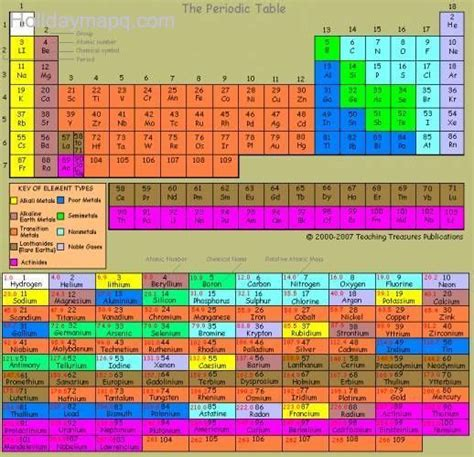 color coded periodic table color coded periodic table map q holidaymapq