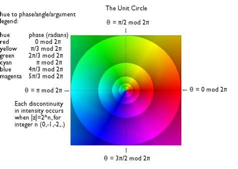 file unit circle domain coloring png wikimedia commons