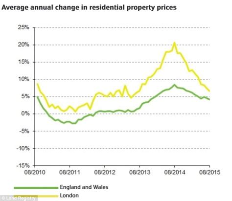 scow prices house prices what to expect news and predictions this