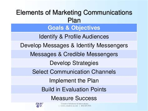 Creating A Marketing Communications Plan Elements Of A Marketing Plan Template
