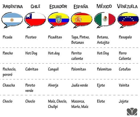q es pattern en español 13 gr 225 ficos que demuestran lo dif 237 cil que es hablar el espa 241 ol