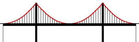 suspension bridge diagram diagrams digital space digital form