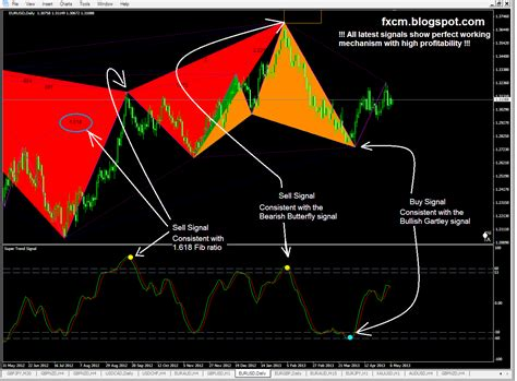 harmonic pattern numbers how to avoid failed harmonic pattern forex trading
