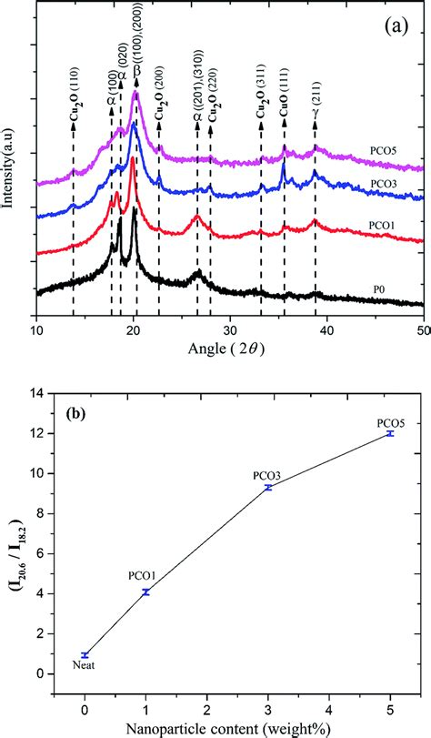 xrd pattern of pvdf significant enhancement of the electroactive β phase of