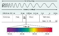 what color of visible light has the highest energy what colour has the highest level of energy and power quora
