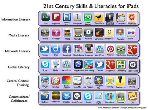 the 55 best free education apps for ipad teachthoughtcom the top educational ipad apps every teacher and student