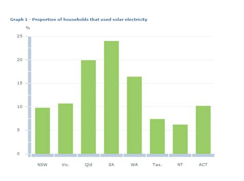 how many homes use solar energy one in five australian homes use solar energy