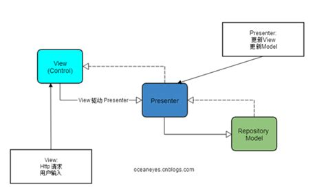 mvp pattern c video 探索mvp model view presenter 设计模式在sharepoint平台下的实现 木宛城主 博客园