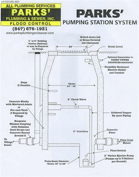 Residential Plumbing Design by Forest River Plumbing Diagram Plumbing Consulting