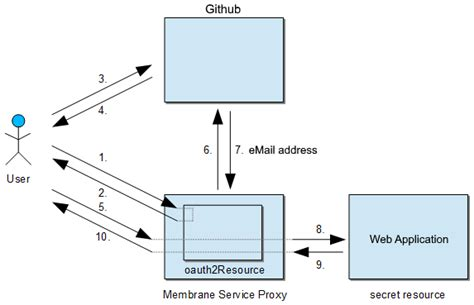 oauth workflow oauth2 tutorial using github as authentication service
