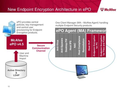 ppt mcafee data protection powerpoint presentation id 1178495