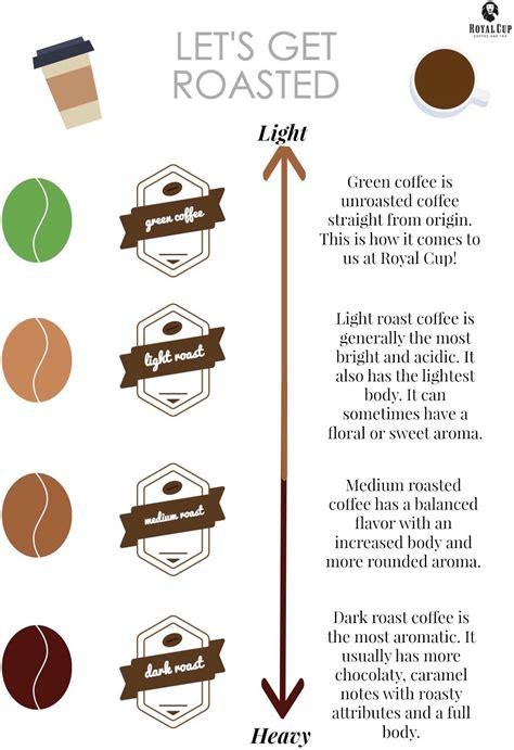 what is stronger light or dark roast coffee what s the difference between light medium and dark roast