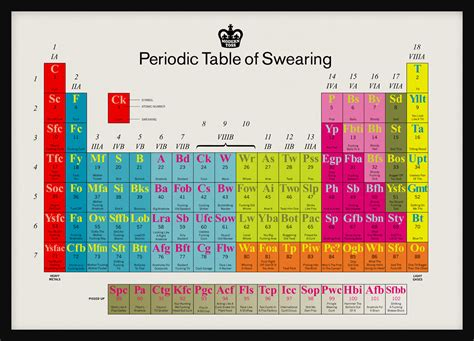 Periodic Table Of by The Periodic Table Of Swearing Bit Rebels