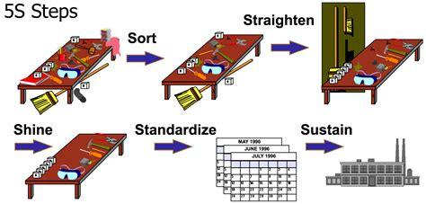 lean manufacturing lean resources 5s kaizen lean 5s lean services pinterest craft