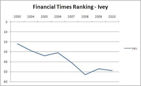 Canada Mba Rankings Ft canadian mba schools ivey mba financial times ranking 2010