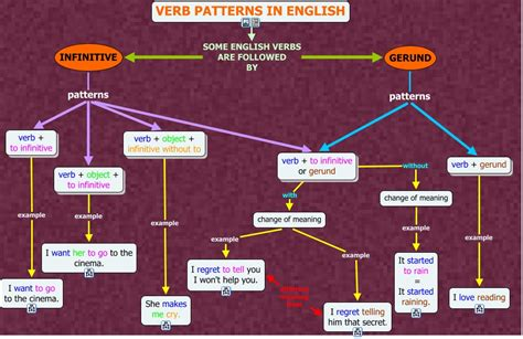 verb pattern to ing high intermediate level unit 8 grammar part b verb