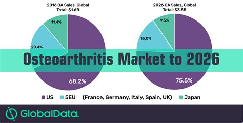 Anti Oa Oa Club Size M osteoarthritis 7mm market set to be worth 3 5 billion by 2026 globaldata plc