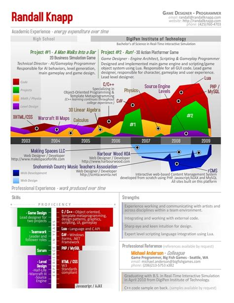 infographics resume randall knapp visual ly