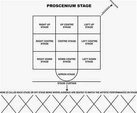 stage layout diagram great entertainment production diagram of a