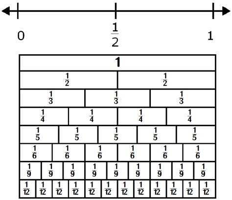 printable fraction number line chart classroom freebies too fractions on a number line