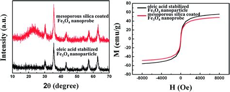 xrd pattern of mesoporous silica preparation and study of a mesoporous silica coated fe 3 o