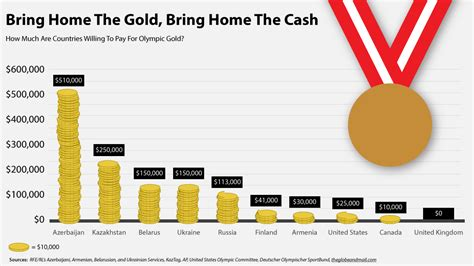 How Much Do Mba Conusltants Get Paid By The Hour by Money For Medals How Sochi Athletes Stand To In
