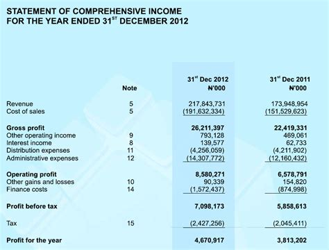 Sections Of An Income Statement by The Income Statement Investment Vehicles In Nigeria