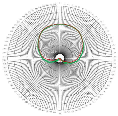 rhcp cavity backed spiral polar gain plots   ghz