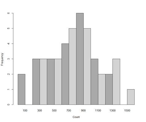 ggplot2 theme bw graphics creating a histogram with multiple data series
